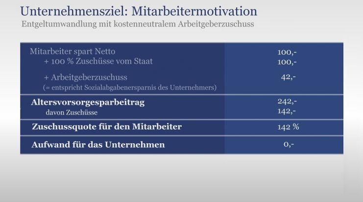 Mitarbeitermotivation